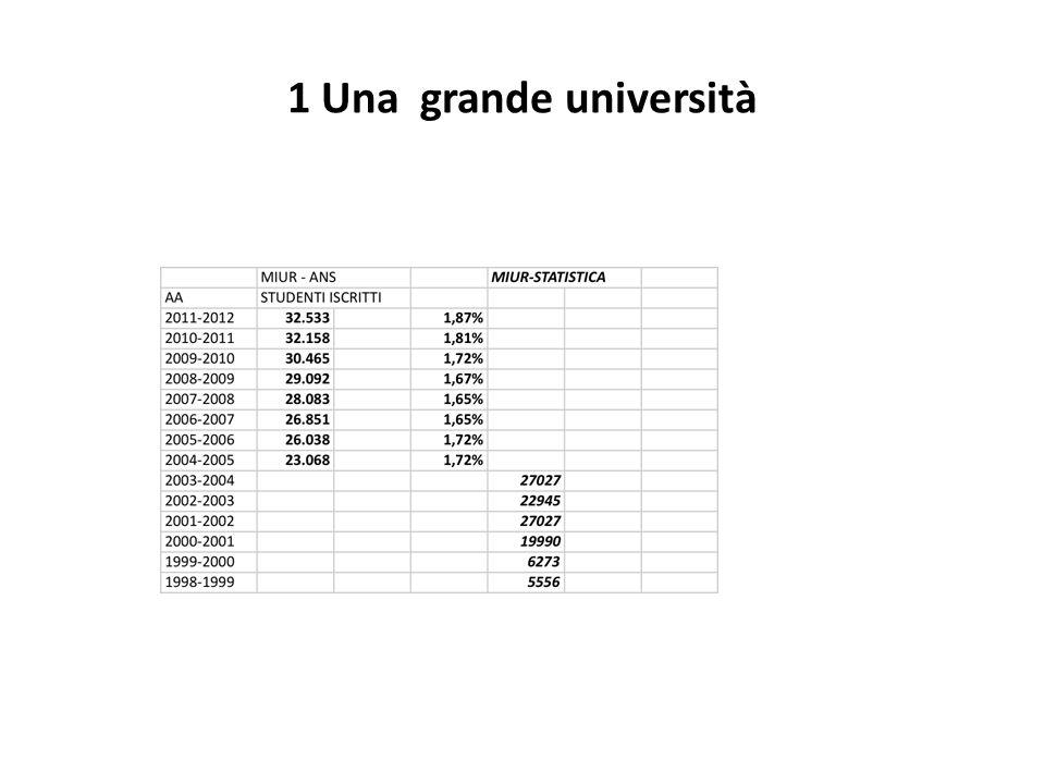1 Una grande università