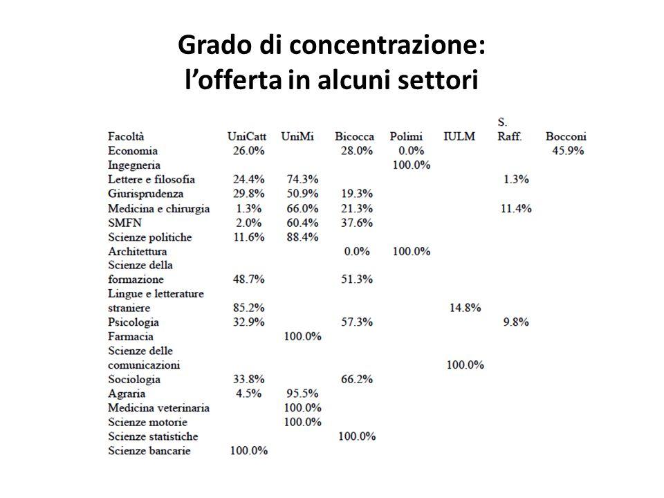 Grado di concentrazione: lofferta in alcuni settori