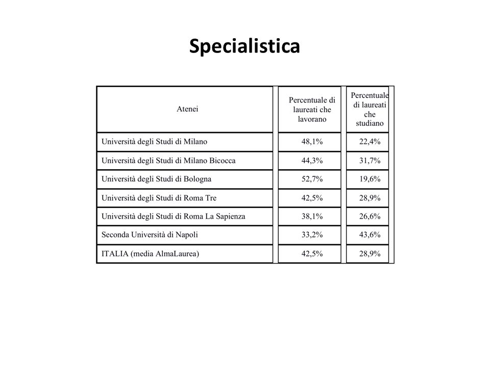 Specialistica