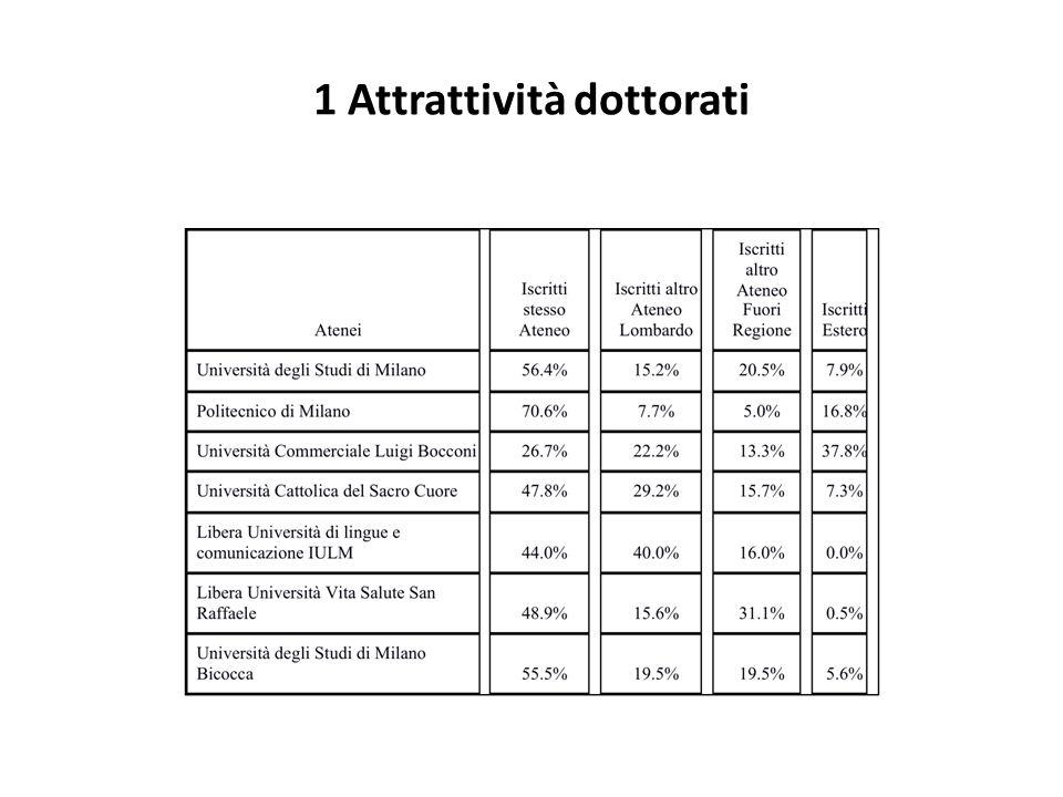 1 Attrattività dottorati