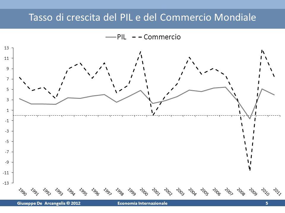Giuseppe De Arcangelis © 2012Economia Internazionale5 Tasso di crescita del PIL e del Commercio Mondiale