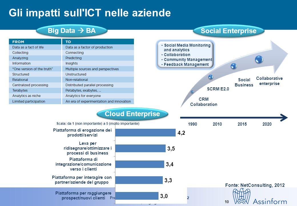 Presentazione del Rapporto Assinform 2012 Milano, 13 giugno 2012 10 Gli impatti sull'ICT nelle aziende Big Data BA CRM Collaboration SCRM E2.0 Social