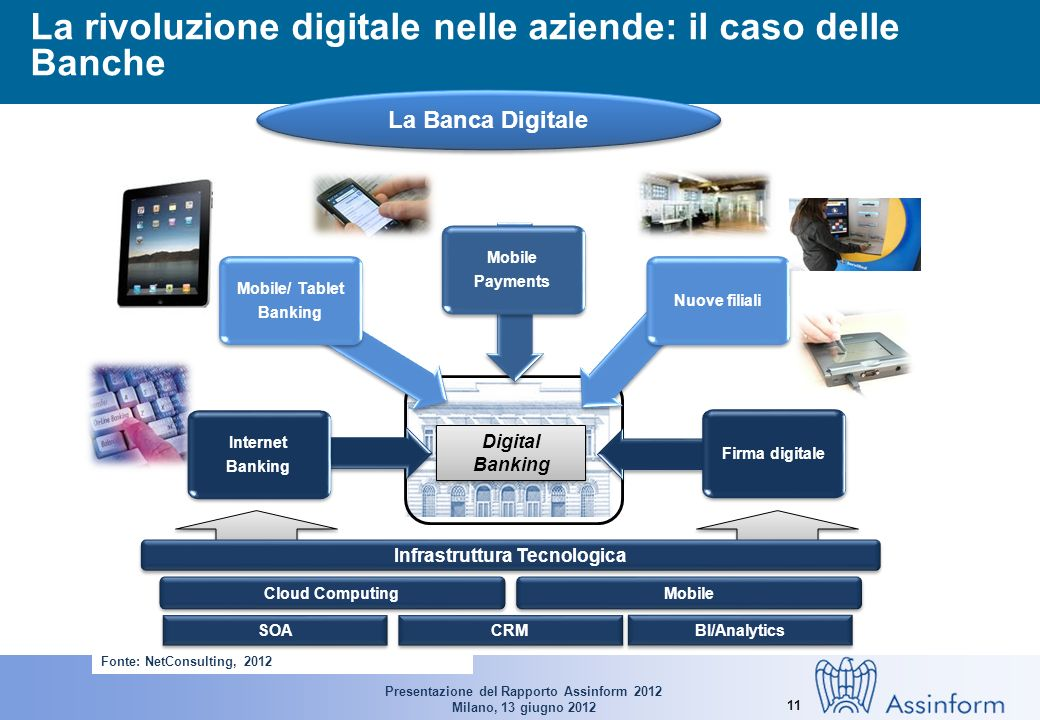 Presentazione del Rapporto Assinform 2012 Milano, 13 giugno 2012 11 La rivoluzione digitale nelle aziende: il caso delle Banche La Banca Digitale Fonte: NetConsulting, 2012 Infrastruttura Tecnologica Cloud Computing SOA CRM Internet Banking Internet Banking Mobile/ Tablet Banking Mobile/ Tablet Banking Mobile Payments Mobile Payments Nuove filiali Firma digitale Mobile BI/Analytics Digital Banking