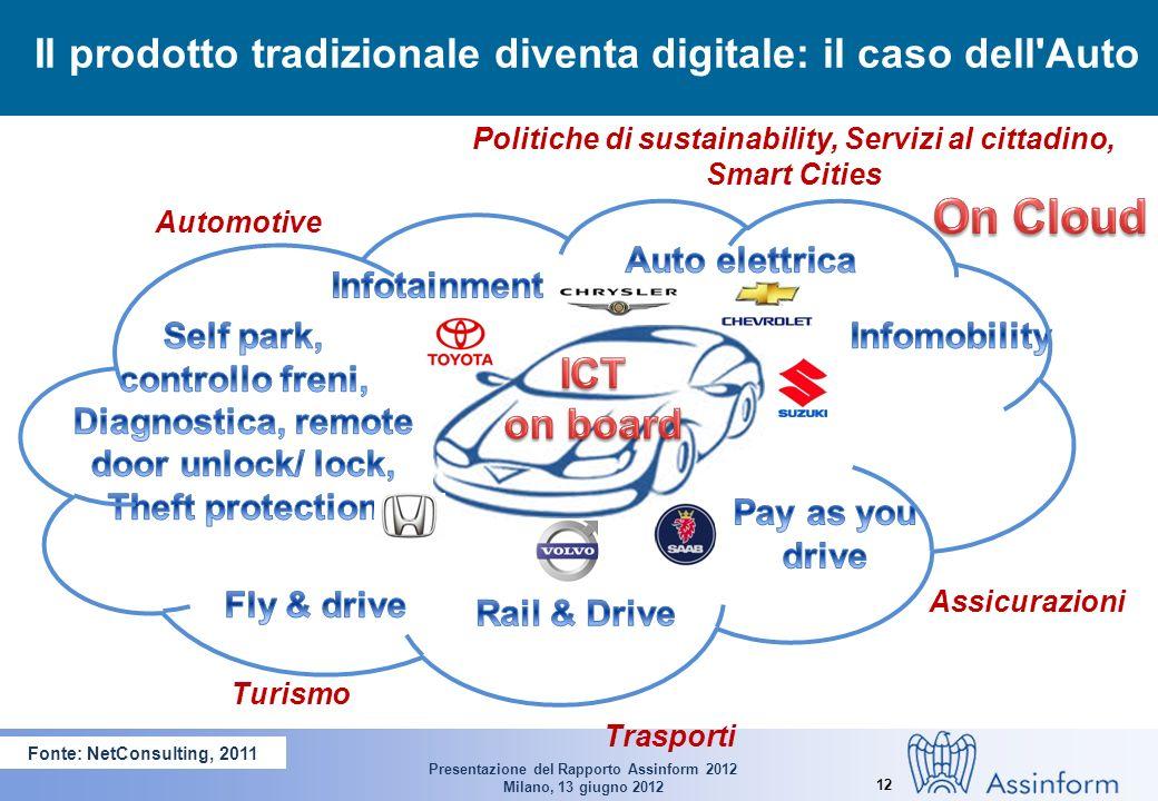 Presentazione del Rapporto Assinform 2012 Milano, 13 giugno 2012 12 Il prodotto tradizionale diventa digitale: il caso dell Auto Fonte: NetConsulting, 2011 Automotive Politiche di sustainability, Servizi al cittadino, Smart Cities Assicurazioni Turismo Trasporti