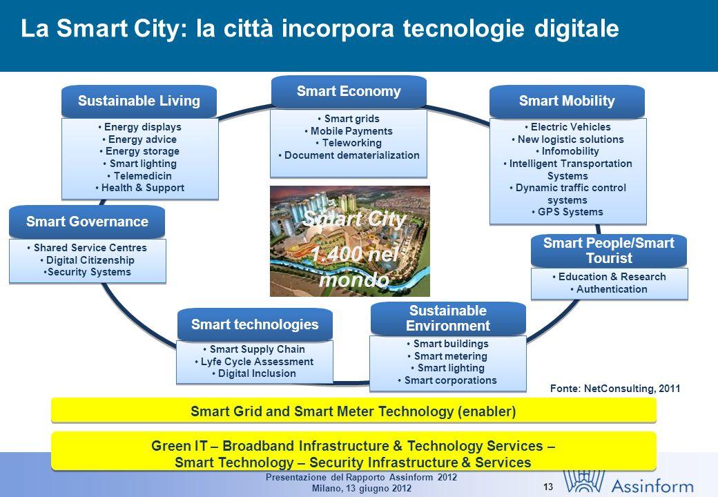 Presentazione del Rapporto Assinform 2012 Milano, 13 giugno 2012 13 Febbraio 2012 La Smart City: la città incorpora tecnologie digitale Smart Grid and
