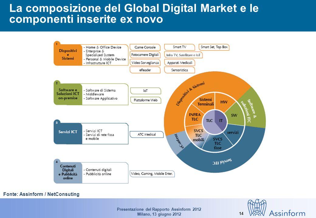 Presentazione del Rapporto Assinform 2012 Milano, 13 giugno 2012 14 La composizione del Global Digital Market e le componenti inserite ex novo Fonte: Assinform / NetConsuting