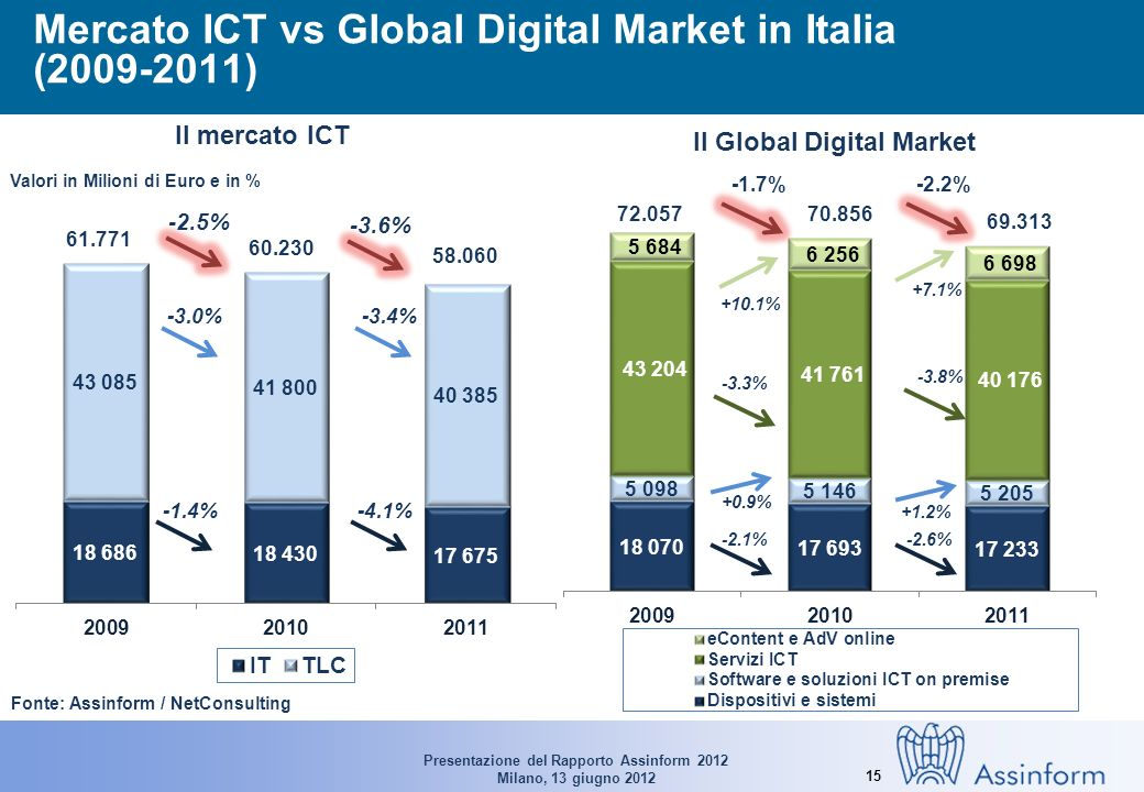 Presentazione del Rapporto Assinform 2012 Milano, 13 giugno 2012 15 Mercato ICT vs Global Digital Market in Italia (2009-2011) Fonte: Assinform / NetConsulting Valori in Milioni di Euro e in % Il Global Digital Market -2.1%-2.6% +0.9% +1.2% -1.7%-2.2% -3.3% -3.8% +10.1% +7.1% 70.856 69.313 72.057 61.771 60.230 58.060 -1.4%-4.1% -3.0%-3.4% -2.5% -3.6% Il mercato ICT