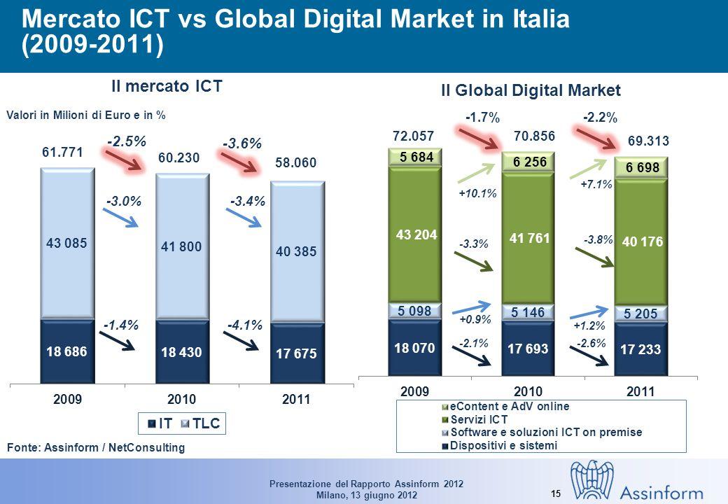 Presentazione del Rapporto Assinform 2012 Milano, 13 giugno 2012 15 Mercato ICT vs Global Digital Market in Italia (2009-2011) Fonte: Assinform / NetC