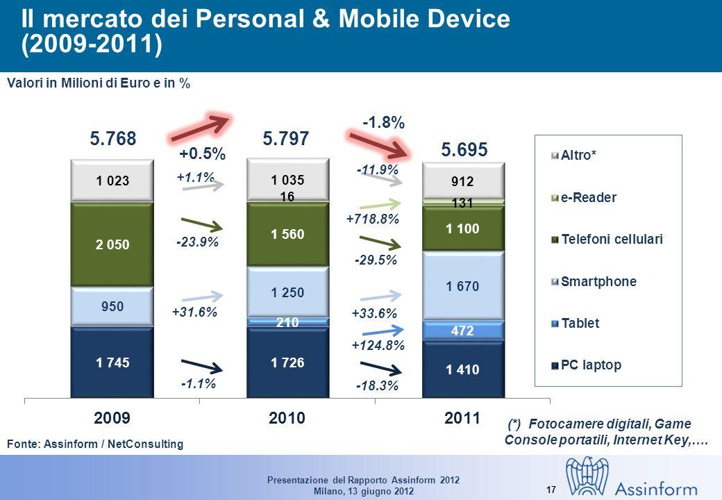 Presentazione del Rapporto Assinform 2012 Milano, 13 giugno 2012 17 Il mercato dei Personal & Mobile Device (2009-2011) Fonte: Assinform / NetConsulting 5.7685.797 Valori in Milioni di Euro e in % +0.5% 5.695 -1.8% -1.1% -18.3% +124.8% +31.6% +33.6% -23.9% -29.5% +718.8% +1.1% -11.9% (*) Fotocamere digitali, Game Console portatili, Internet Key,….