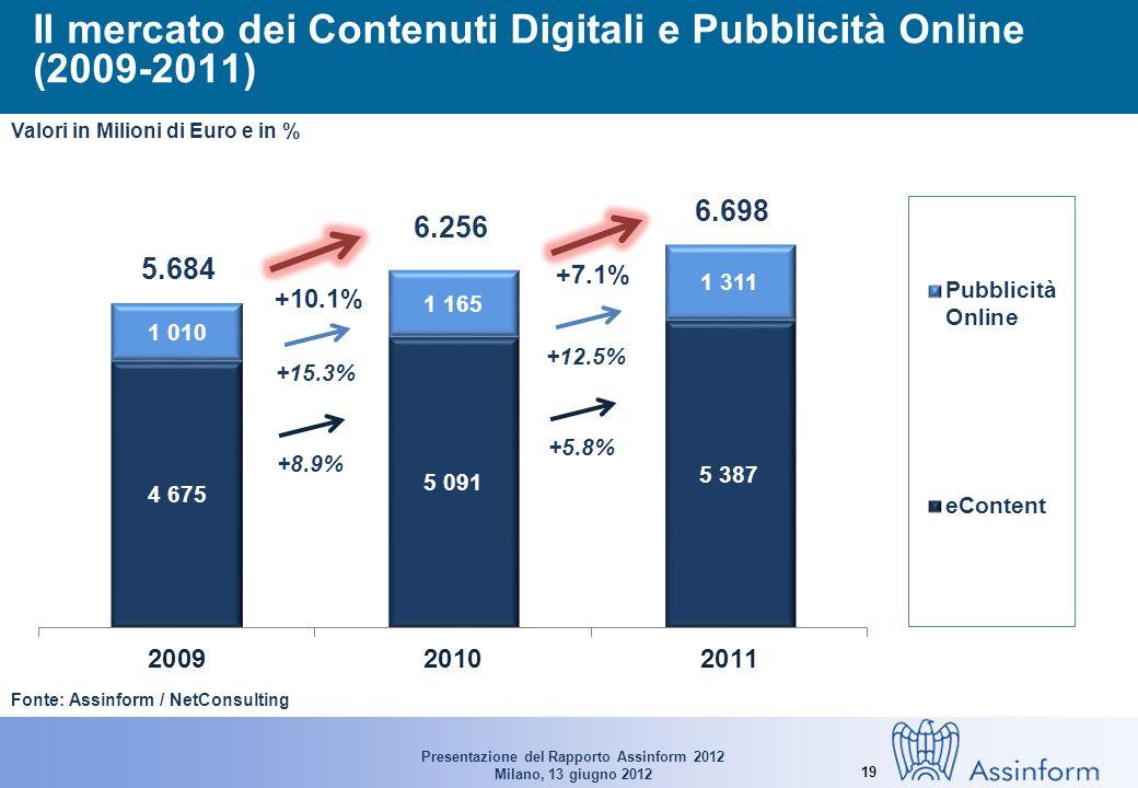 Presentazione del Rapporto Assinform 2012 Milano, 13 giugno 2012 19 Il mercato dei Contenuti Digitali e Pubblicità Online (2009-2011) Fonte: Assinform / NetConsulting 5.684 6.256 Valori in Milioni di Euro e in % +10.1% 6.698 +7.1% +8.9% +15.3% +5.8% +12.5%