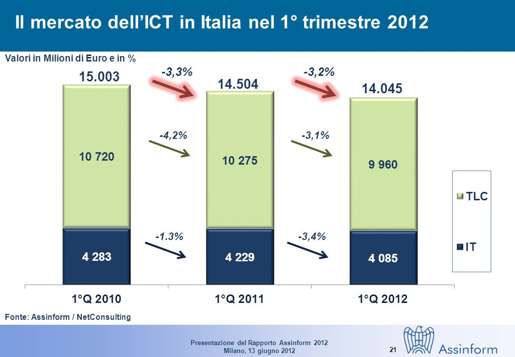 Presentazione del Rapporto Assinform 2012 Milano, 13 giugno 2012 21 Il mercato dellICT in Italia nel 1° trimestre 2012 Fonte: Assinform / NetConsulting 15.003 14.504 14.045 -1.3%-3,4% -4,2%-3,1% -3,3%-3,2% Valori in Milioni di Euro e in %
