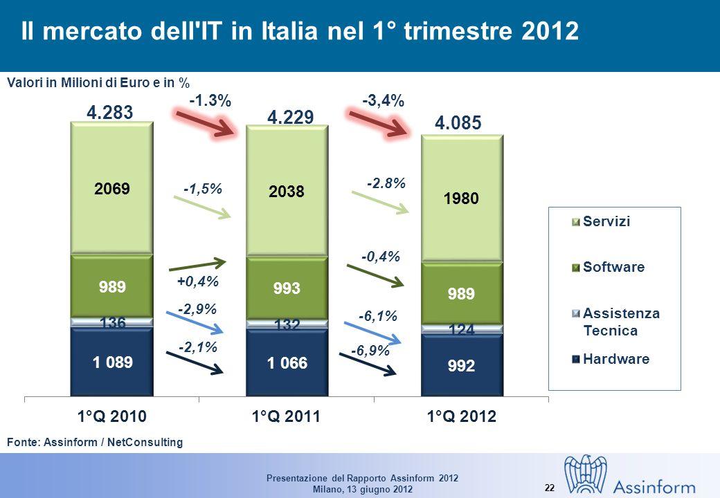 Presentazione del Rapporto Assinform 2012 Milano, 13 giugno 2012 22 Il mercato dell IT in Italia nel 1° trimestre 2012 Fonte: Assinform / NetConsulting 4.283 4.229 4.085 -2,1% -6,9% -2,9% -6,1% -1.3%-3,4% Valori in Milioni di Euro e in % +0,4% -0,4% -1,5% -2.8%
