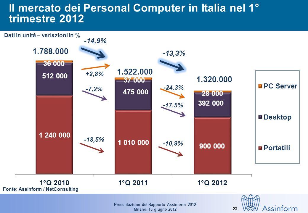 Presentazione del Rapporto Assinform 2012 Milano, 13 giugno 2012 23 Il mercato dei Personal Computer in Italia nel 1° trimestre 2012 Fonte: Assinform / NetConsulting 1.788.000 1.522.000 1.320.000 -13,3% Dati in unità – variazioni in % -24,3% -10,9% -17.5% -14,9% +2,8% -18,5% -7,2%