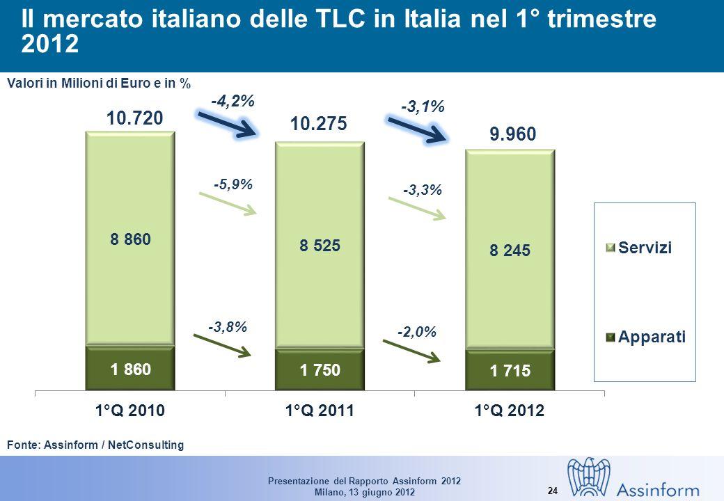 Presentazione del Rapporto Assinform 2012 Milano, 13 giugno 2012 24 Il mercato italiano delle TLC in Italia nel 1° trimestre 2012 Fonte: Assinform / NetConsulting 10.720 10.275 9.960 -3,8% -2,0% -5,9% -3,3% -4,2% -3,1% Valori in Milioni di Euro e in %