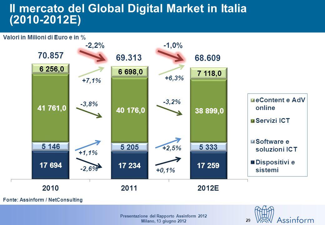 Presentazione del Rapporto Assinform 2012 Milano, 13 giugno 2012 29 Il mercato del Global Digital Market in Italia (2010-2012E) Fonte: Assinform / NetConsulting 70.857 69.313 68.609 -2,6% +0,1% +1,1% +2,5% -2,2%-1,0% Valori in Milioni di Euro e in % -3,8% -3,2% +7,1% +6,3%