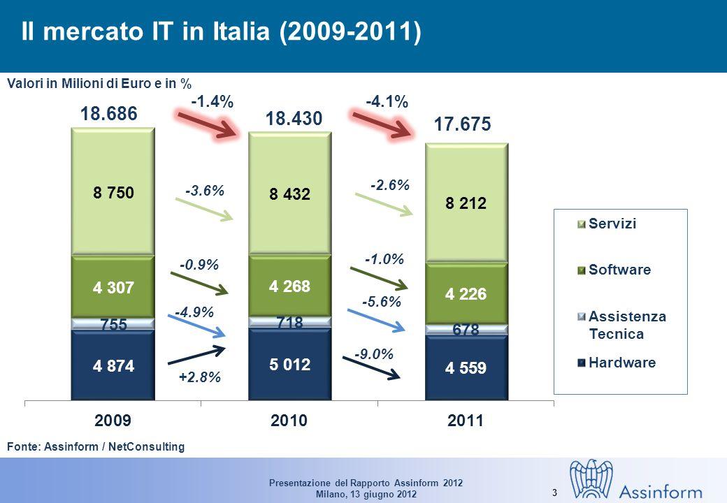 Presentazione del Rapporto Assinform 2012 Milano, 13 giugno 2012 3 Il mercato IT in Italia (2009-2011) Fonte: Assinform / NetConsulting 18.686 18.430 17.675 +2.8% -9.0% -4.9% -5.6% -1.4%-4.1% Valori in Milioni di Euro e in % -0.9% -1.0% -3.6% -2.6%