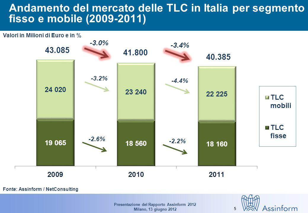 Presentazione del Rapporto Assinform 2012 Milano, 13 giugno 2012 5 Andamento del mercato delle TLC in Italia per segmento fisso e mobile (2009-2011) Fonte: Assinform / NetConsulting 43.085 41.800 40.385 -2.6% -2.2% -3.2% -4.4% -3.0% -3.4% Valori in Milioni di Euro e in %