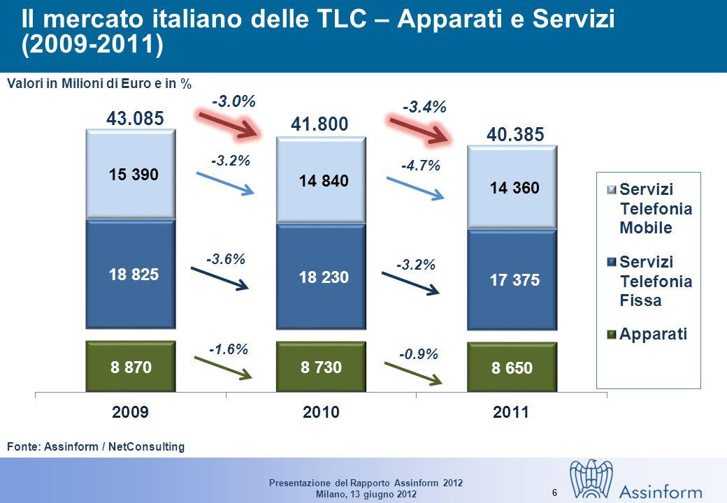 Presentazione del Rapporto Assinform 2012 Milano, 13 giugno 2012 6 Il mercato italiano delle TLC – Apparati e Servizi (2009-2011) Fonte: Assinform / NetConsulting 43.085 41.800 40.385 -1.6% -0.9% -3.0% -3.4% Valori in Milioni di Euro e in % -3.6% -3.2% -4.7%