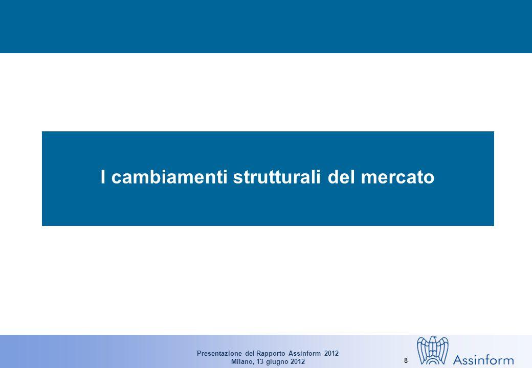 Presentazione del Rapporto Assinform 2012 Milano, 13 giugno 2012 8 I cambiamenti strutturali del mercato