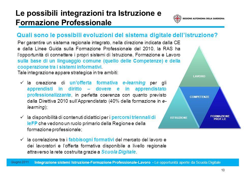 Sistema di Standard minimi professionali, formativi e di riconoscimento e certificazione delle competenze 10 Giugno 2011 Integrazione sistemi Istruzio