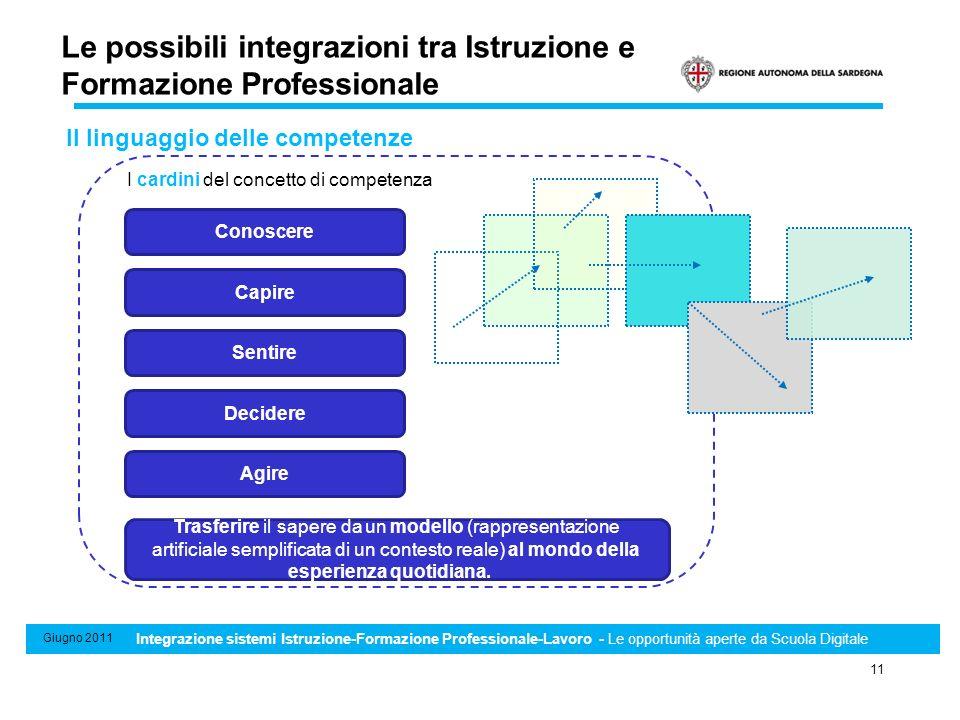 Sistema di Standard minimi professionali, formativi e di riconoscimento e certificazione delle competenze 11 Giugno 2011 Integrazione sistemi Istruzio