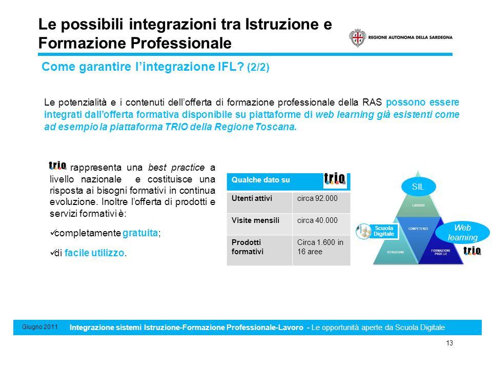 Sistema di Standard minimi professionali, formativi e di riconoscimento e certificazione delle competenze 13 Giugno 2011 Integrazione sistemi Istruzio