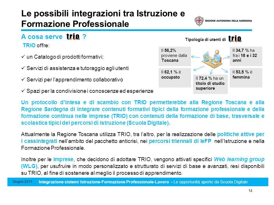 Sistema di Standard minimi professionali, formativi e di riconoscimento e certificazione delle competenze 14 Giugno 2011 Integrazione sistemi Istruzio