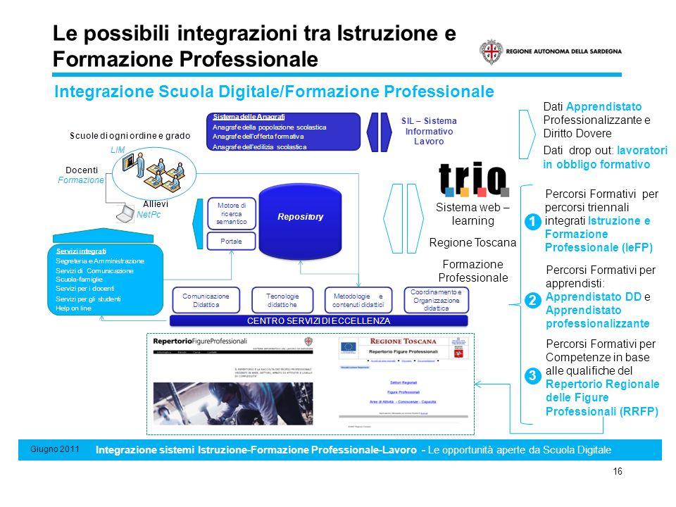 Sistema di Standard minimi professionali, formativi e di riconoscimento e certificazione delle competenze 16 Giugno 2011 Integrazione sistemi Istruzio