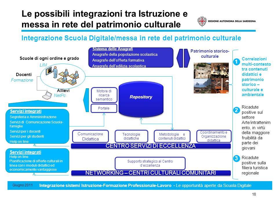 Sistema di Standard minimi professionali, formativi e di riconoscimento e certificazione delle competenze 18 Giugno 2011 Integrazione sistemi Istruzio