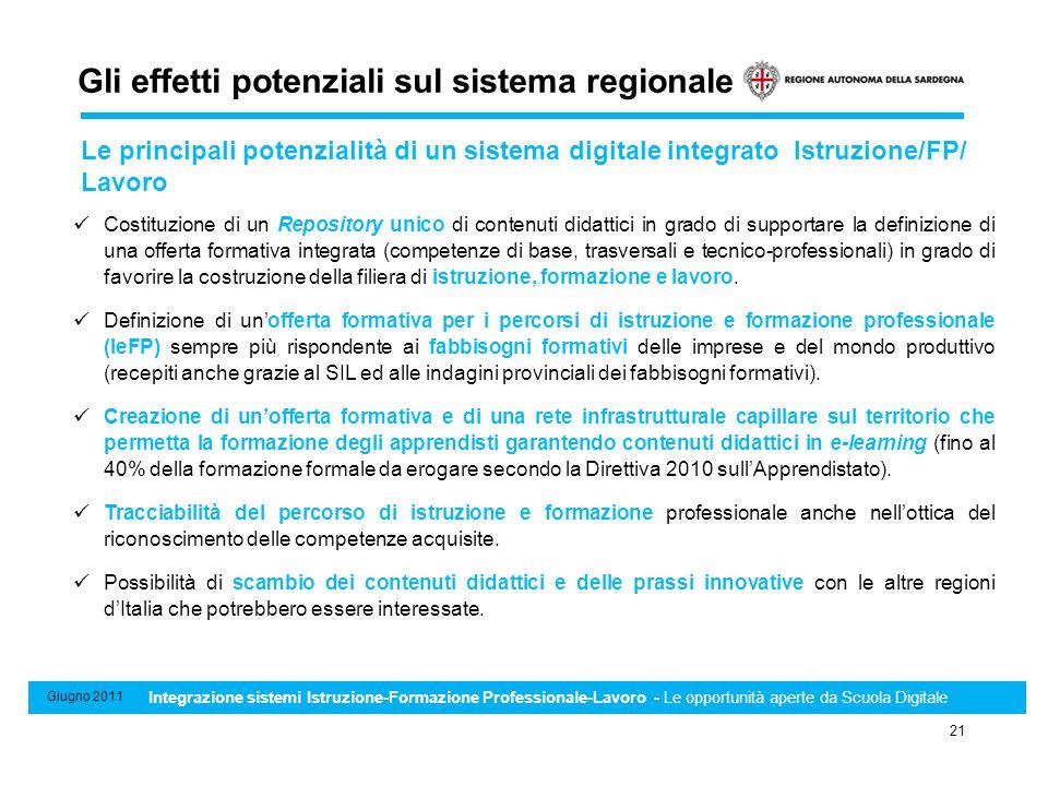 Sistema di Standard minimi professionali, formativi e di riconoscimento e certificazione delle competenze 21 Giugno 2011 Integrazione sistemi Istruzio