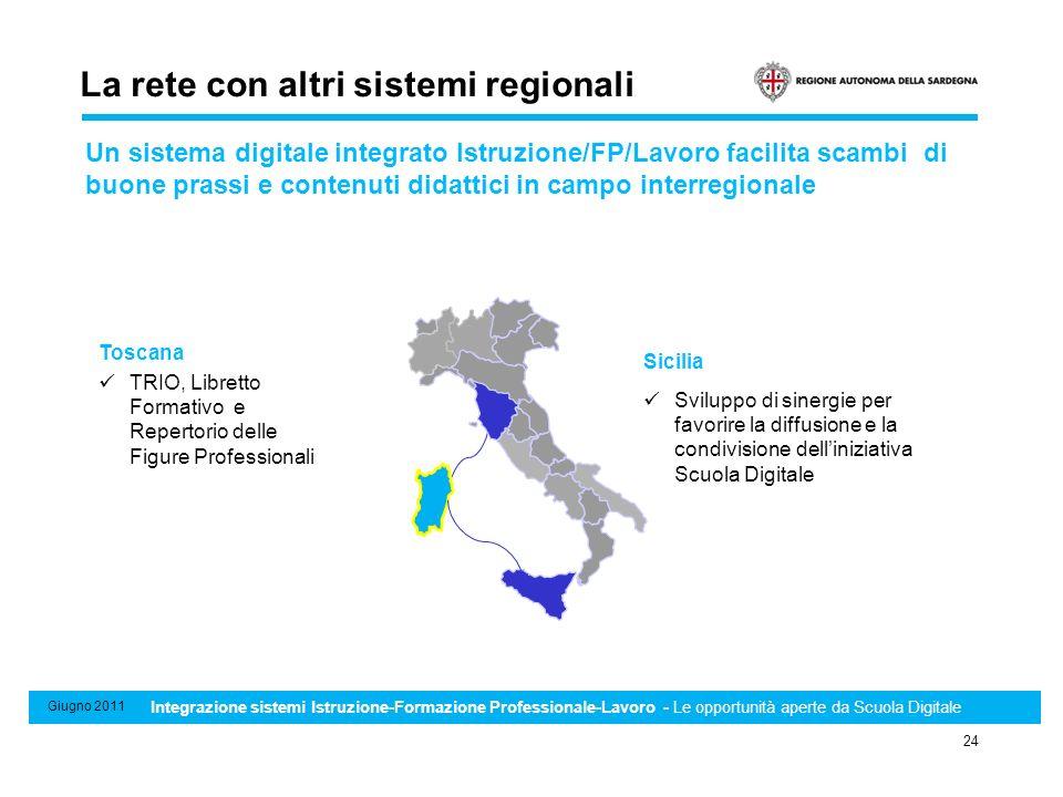 Sistema di Standard minimi professionali, formativi e di riconoscimento e certificazione delle competenze 24 Giugno 2011 Integrazione sistemi Istruzio