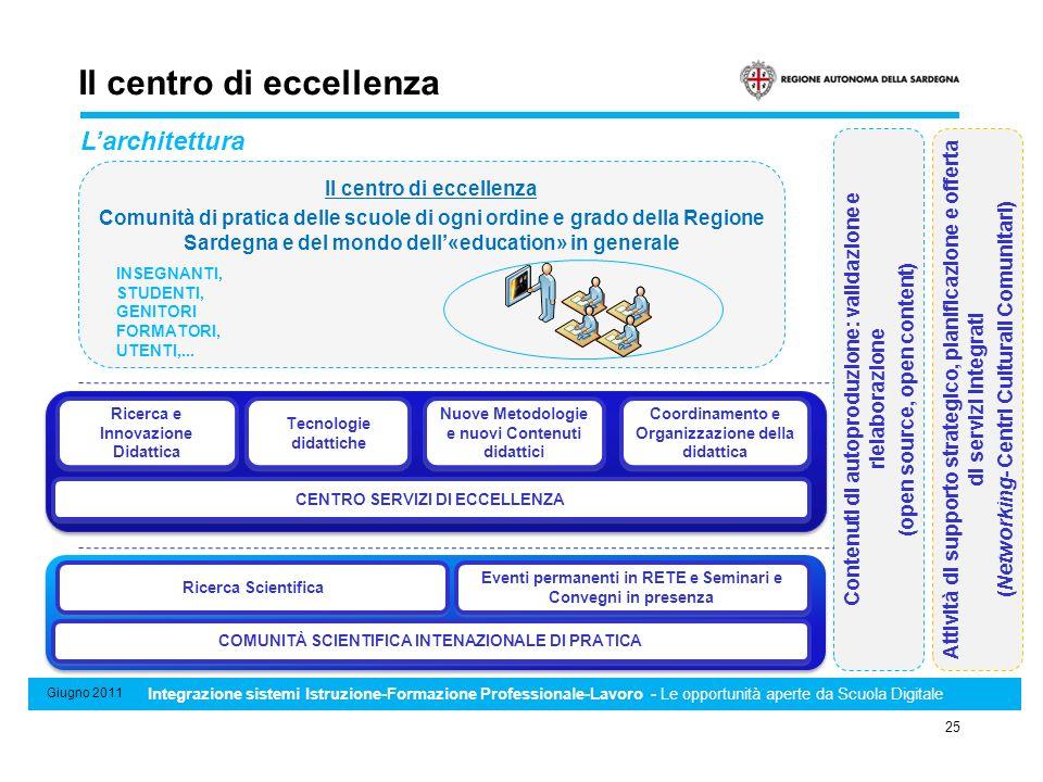 Sistema di Standard minimi professionali, formativi e di riconoscimento e certificazione delle competenze 25 Giugno 2011 Integrazione sistemi Istruzio