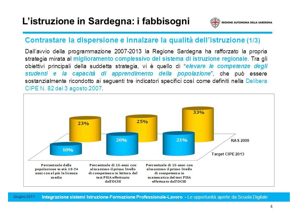 Sistema di Standard minimi professionali, formativi e di riconoscimento e certificazione delle competenze 4 Giugno 2011 Integrazione sistemi Istruzion