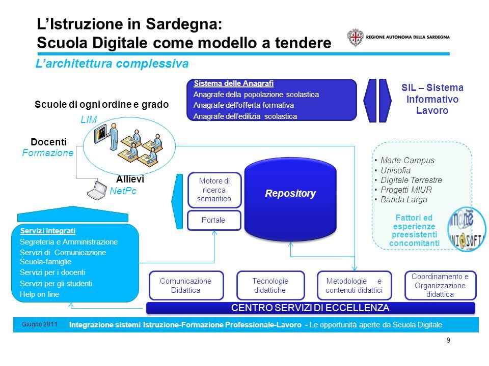 Sistema di Standard minimi professionali, formativi e di riconoscimento e certificazione delle competenze 9 Giugno 2011 Integrazione sistemi Istruzion