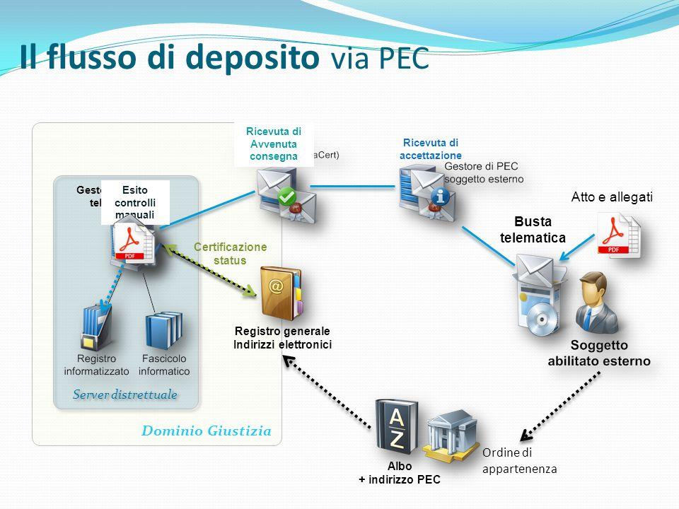 Il flusso di deposito via PEC Dominio Giustizia Server distrettuale Gestore servizi telematici Registro generale Indirizzi elettronici Ricevuta di acc