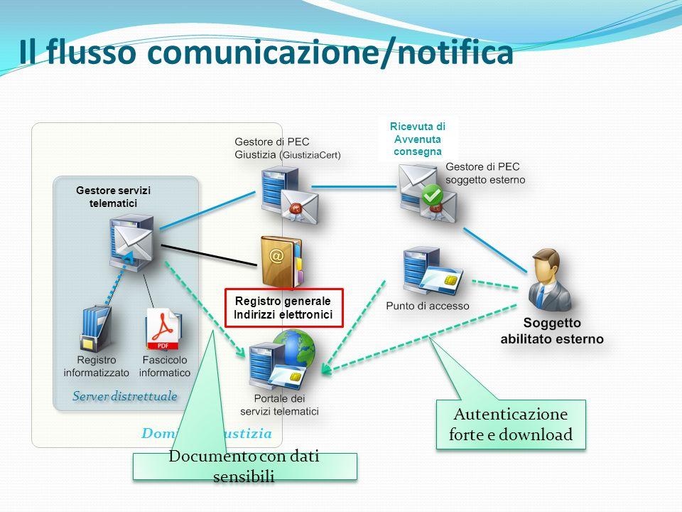 Il flusso comunicazione/notifica Dominio Giustizia Server distrettuale Gestore servizi telematici Registro generale Indirizzi elettronici Ricevuta di