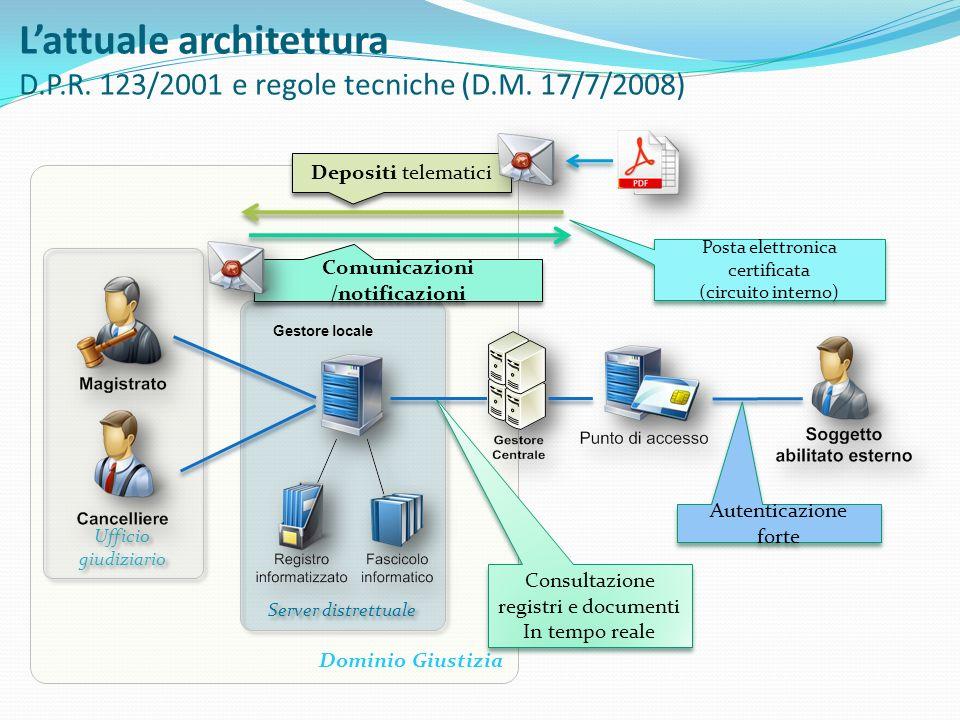 Lattuale architettura D.P.R. 123/2001 e regole tecniche (D.M. 17/7/2008) Dominio Giustizia Ufficio giudiziario Server distrettuale Gestore locale Depo