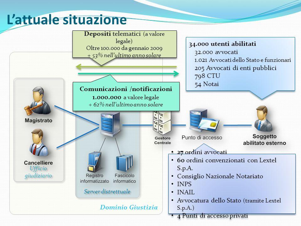 Lattuale situazione Dominio Giustizia Ufficio giudiziario Server distrettuale Gestore locale 27 ordini avvocati 60 ordini convenzionati con Lextel S.p.A.