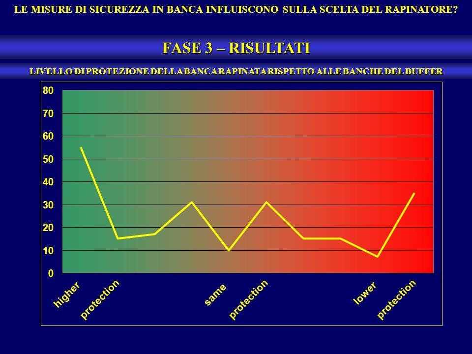 LE MISURE DI SICUREZZA IN BANCA INFLUISCONO SULLA SCELTA DEL RAPINATORE.