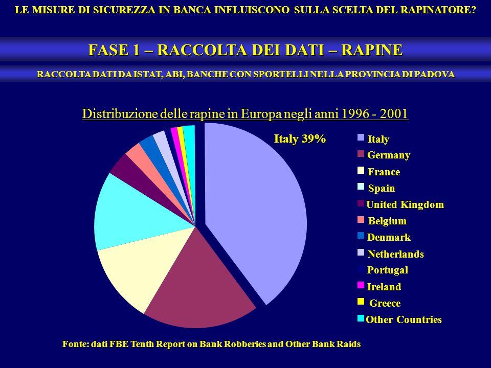LE MISURE DI SICUREZZA IN BANCA INFLUISCONO SULLA SCELTA DEL RAPINATORE? FASE 1 – RACCOLTA DEI DATI – RAPINE RACCOLTA DATI DA ISTAT, ABI, BANCHE CON S