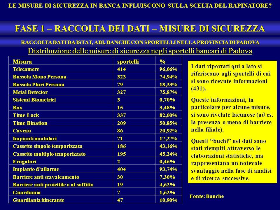 Misurasportelli% Telecamere41496,06% Bussola Mono Persona32374,94% Bussola Pluri Persona7918,33% Metal Detector32775,87% Sistemi Biometrici30,70% Box153,48% Time-Lock33782,00% Time-Bination20950,85% Caveau8620,92% Impianti modulari7117,27% Cassetto singolo temporizzato18643,16% Cassetto multiplo temporizzato19545,24% Erogatori20,46% Impianto dallarme40493,74% Barriere anti scavalcamento307,30% Barriere anti proiettile o al soffitto194,62% Guardiania71,62% Guardiania itinerante4710,90% LE MISURE DI SICUREZZA IN BANCA INFLUISCONO SULLA SCELTA DEL RAPINATORE.