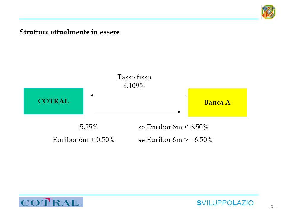 SVILUPPOLAZIO - 3 - COTRAL Banca A Tasso fisso 6.109% 5,25% se Euribor 6m < 6.50% Euribor 6m + 0.50% se Euribor 6m >= 6.50% Struttura attualmente in e