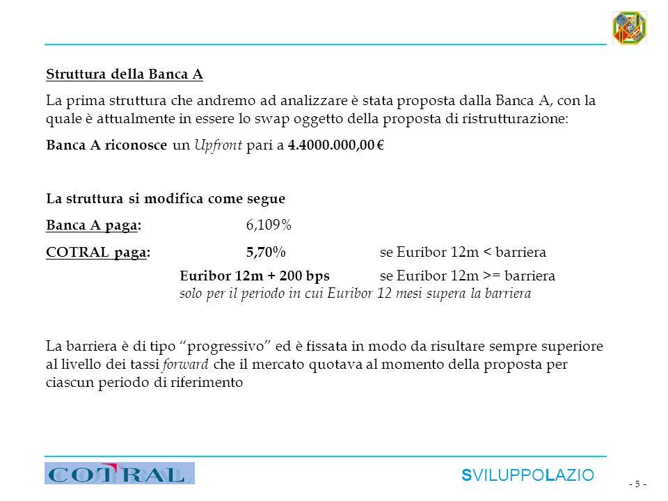 SVILUPPOLAZIO - 5 - Struttura della Banca A La prima struttura che andremo ad analizzare è stata proposta dalla Banca A, con la quale è attualmente in