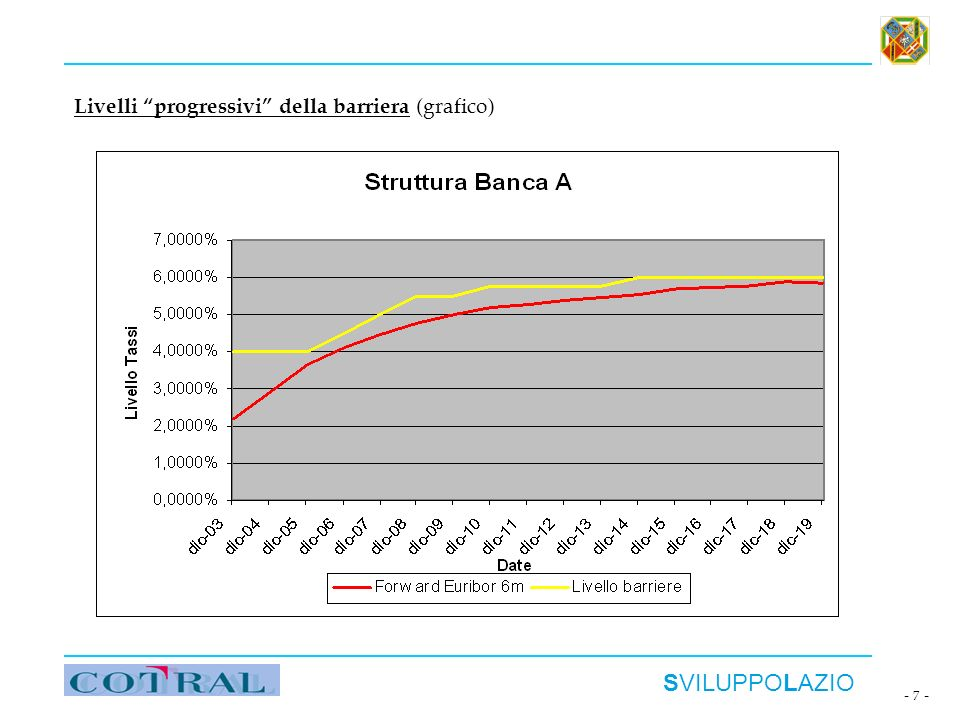 SVILUPPOLAZIO - 7 - Livelli progressivi della barriera (grafico)
