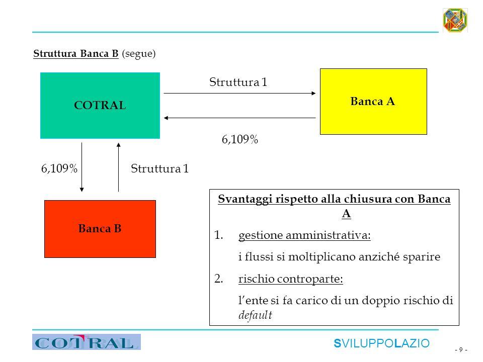 SVILUPPOLAZIO - 9 - Struttura Banca B (segue) COTRAL Banca A Banca B Struttura 1 6,109% Struttura 1 Svantaggi rispetto alla chiusura con Banca A 1.ges
