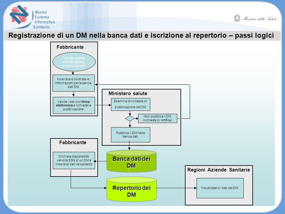 Visualizzano i dati dei DM Regioni Aziende Sanitarie Registrazione di un DM nella banca dati e iscrizione al repertorio – passi logici Fabbricante Val