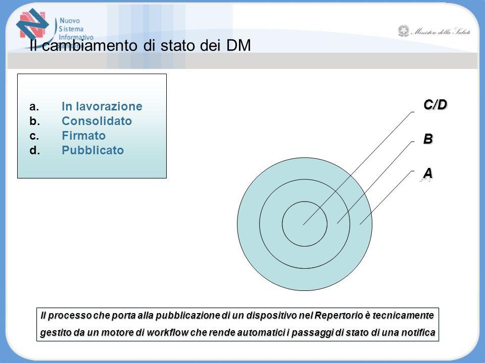 Il cambiamento di stato dei DM a.In lavorazione b.Consolidato c.Firmato d.Pubblicato Il processo che porta alla pubblicazione di un dispositivo nel Re