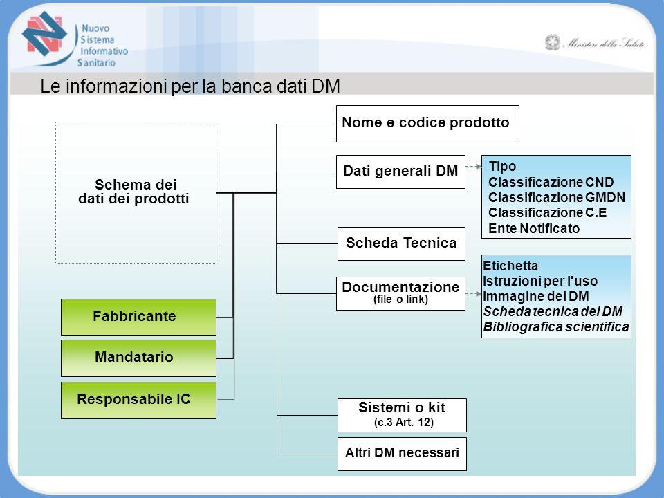 Le informazioni per la banca dati DM Schema dei dati dei prodotti Nome e codice prodotto Dati generali DM Scheda Tecnica Documentazione (file o link)