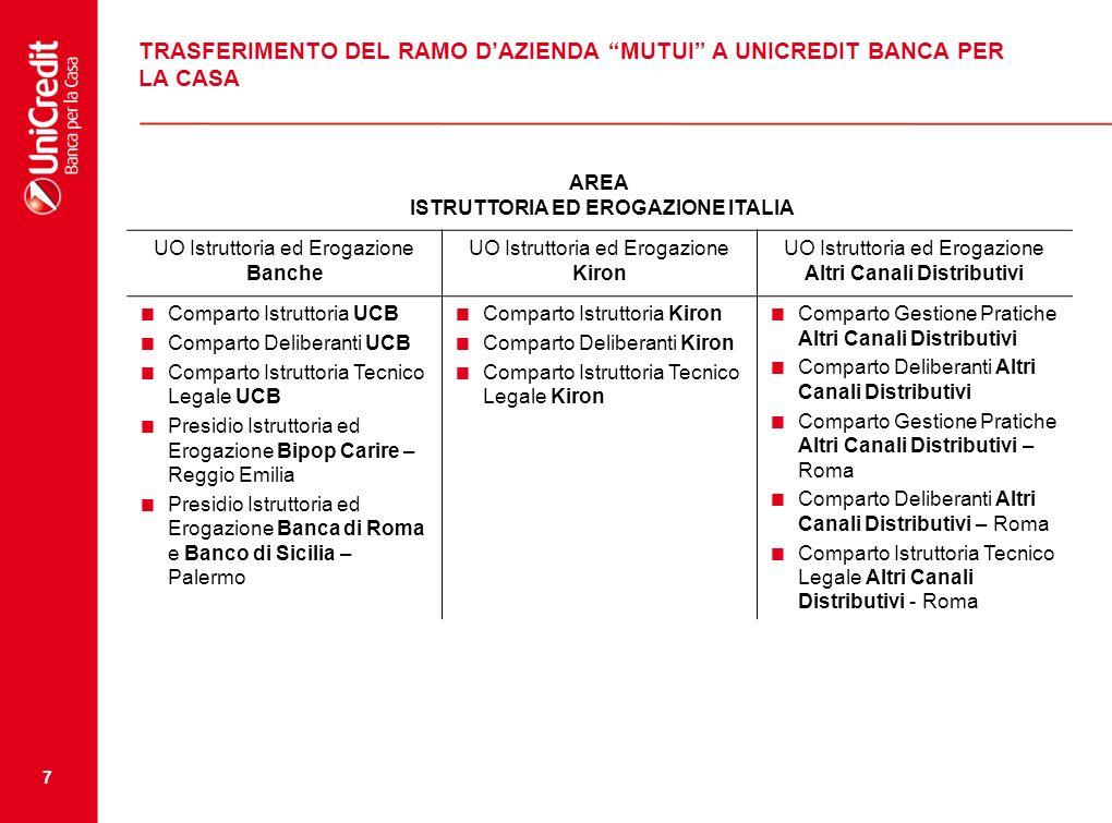 7 TRASFERIMENTO DEL RAMO DAZIENDA MUTUI A UNICREDIT BANCA PER LA CASA AREA ISTRUTTORIA ED EROGAZIONE ITALIA UO Istruttoria ed Erogazione Banche UO Ist