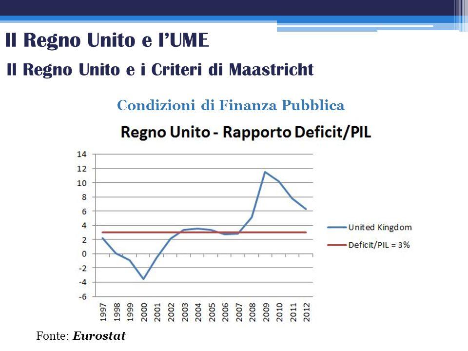 Condizioni di Finanza Pubblica Fonte: Eurostat Il Regno Unito e lUME Il Regno Unito e i Criteri di Maastricht
